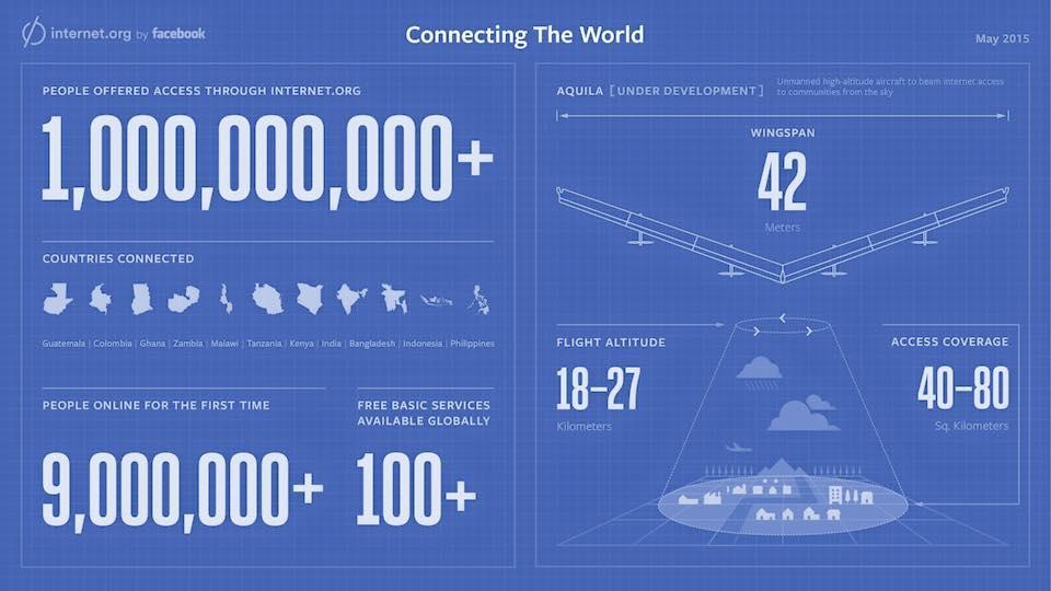 Internet_org_1_billion