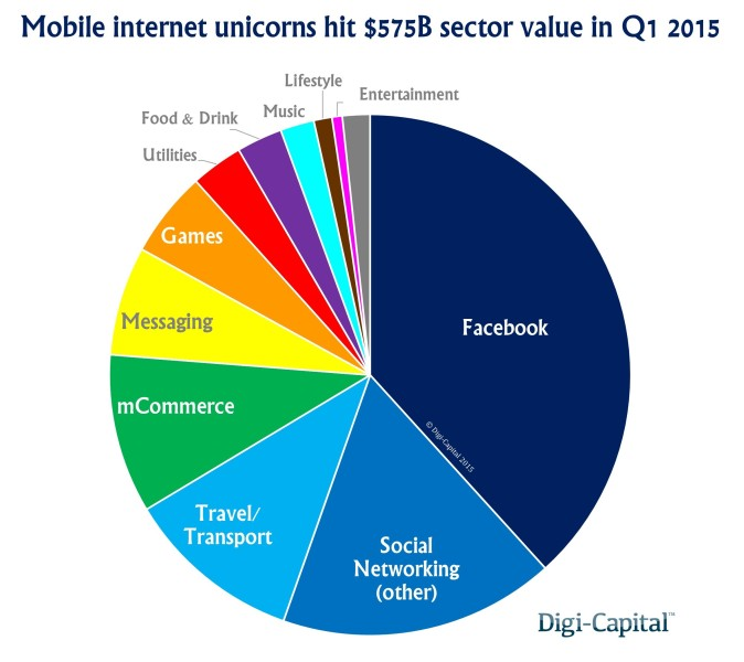 Mobile Internet Unicorns Sector Value