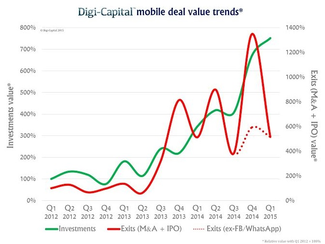Mobile deal value trends