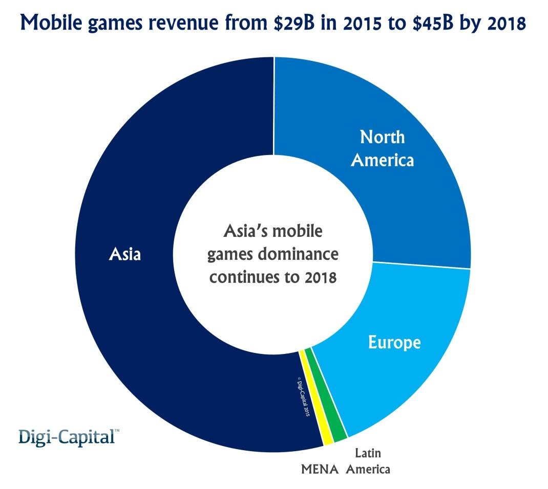 Mobile games region revenue forecast