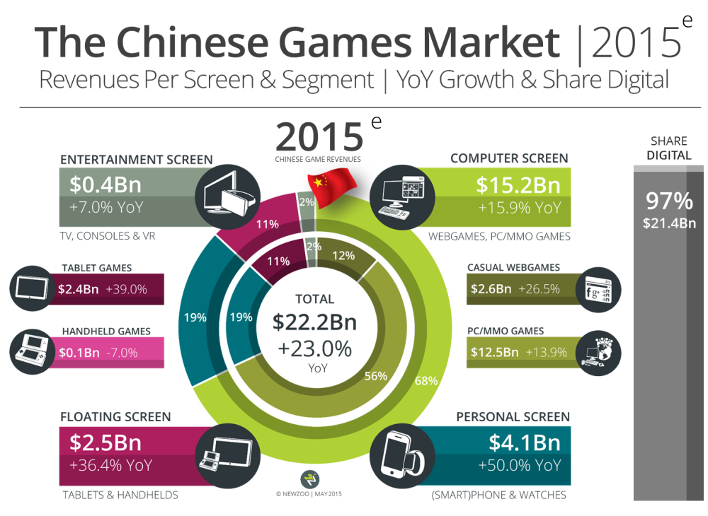 Newzoo Chinese game market 2015