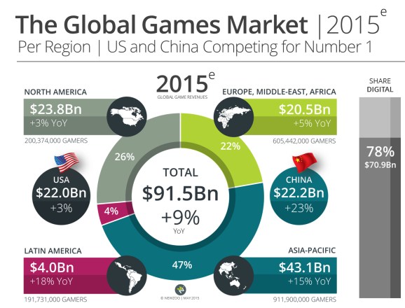 Newzoo global games market by region