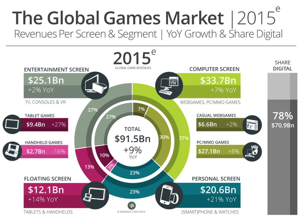 Newzoo global games market by screen