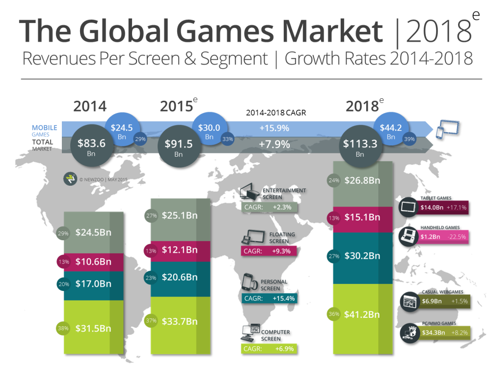 Newzoo global games market in 2018