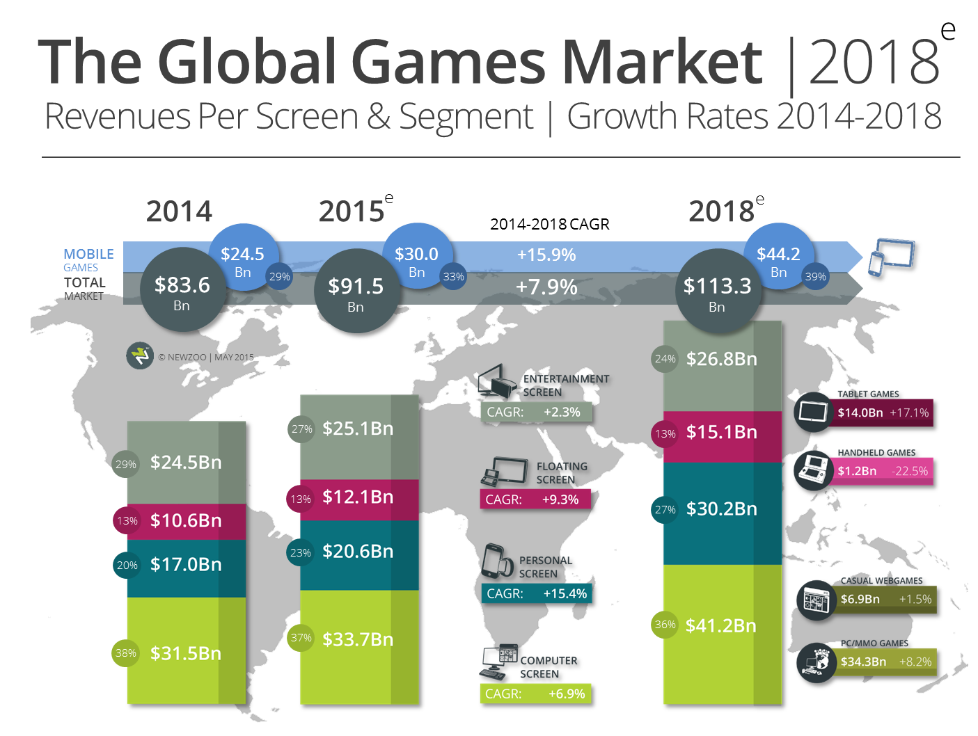 global video games market essay A level business sample assessment  marketing, people and global businesses 5 4 paper 1 mark scheme 23  the video games console market is very dynamic.