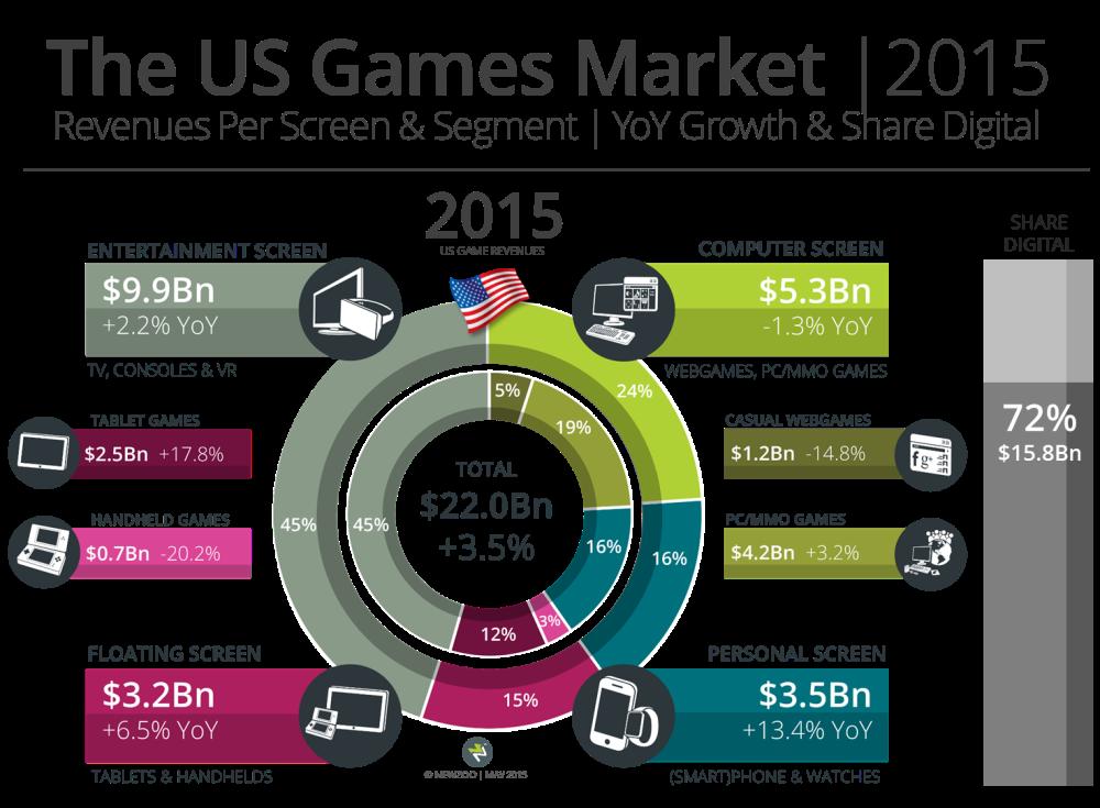 Newzoo U.S. game market