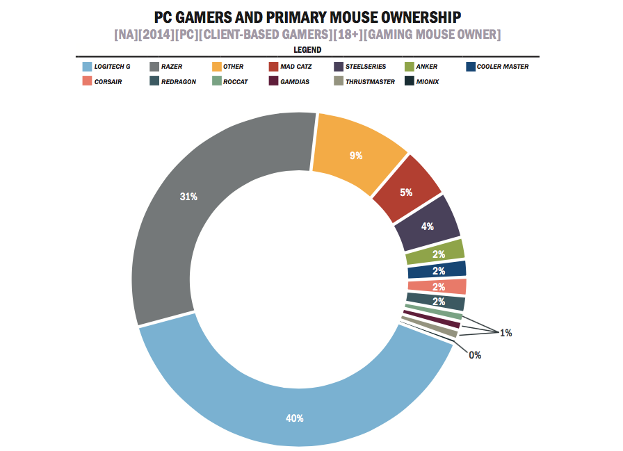 0e8dcdb9d38 Logitech and Razer dominate the PC gaming mouse market — and e-sports fuels  growth