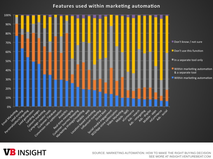 Email is leading use case for marketing automation