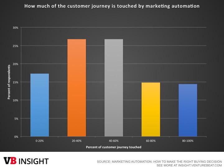 Marketing automation 2015 - customer journey