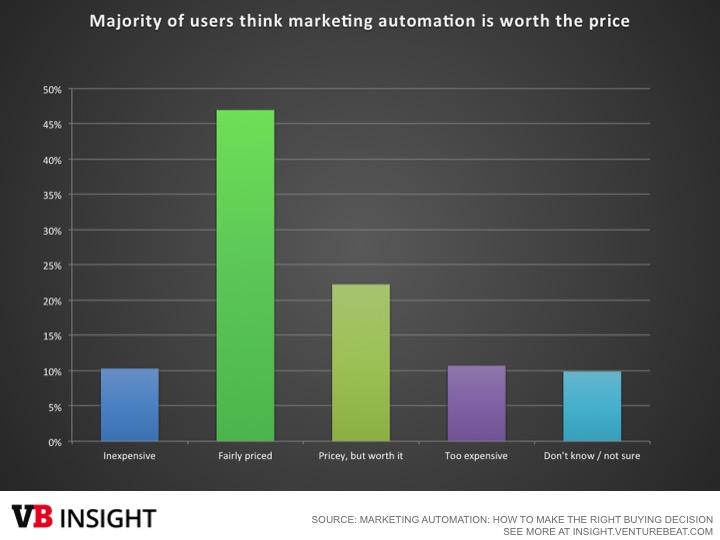 marketing automation roi