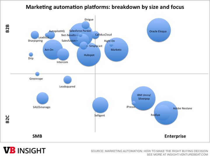 Marketing automation 2015 - vendor quadrant