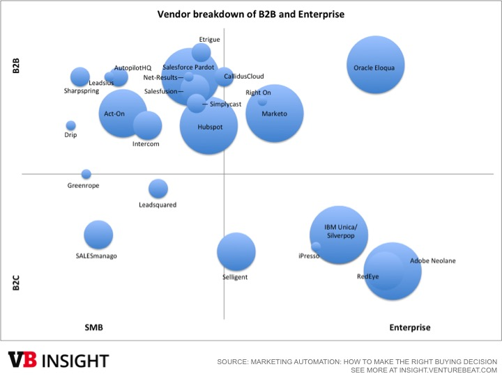 Marketing automation vendors segmented by B2B, B2C, enterprise, and SMB.