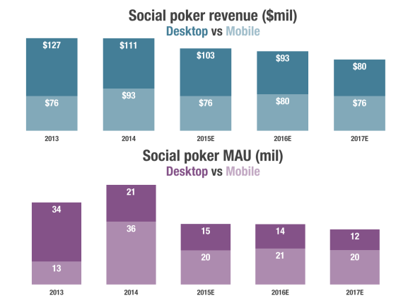 SuperData Research social poker