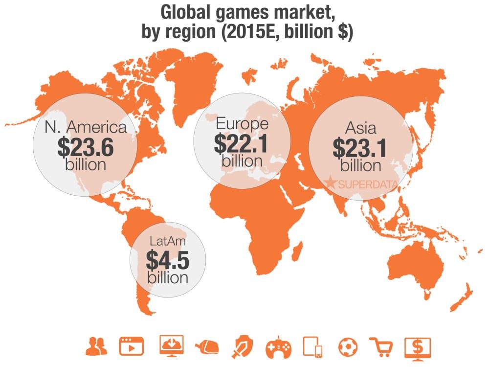 SuperData Global Games Market by Region 2015E
