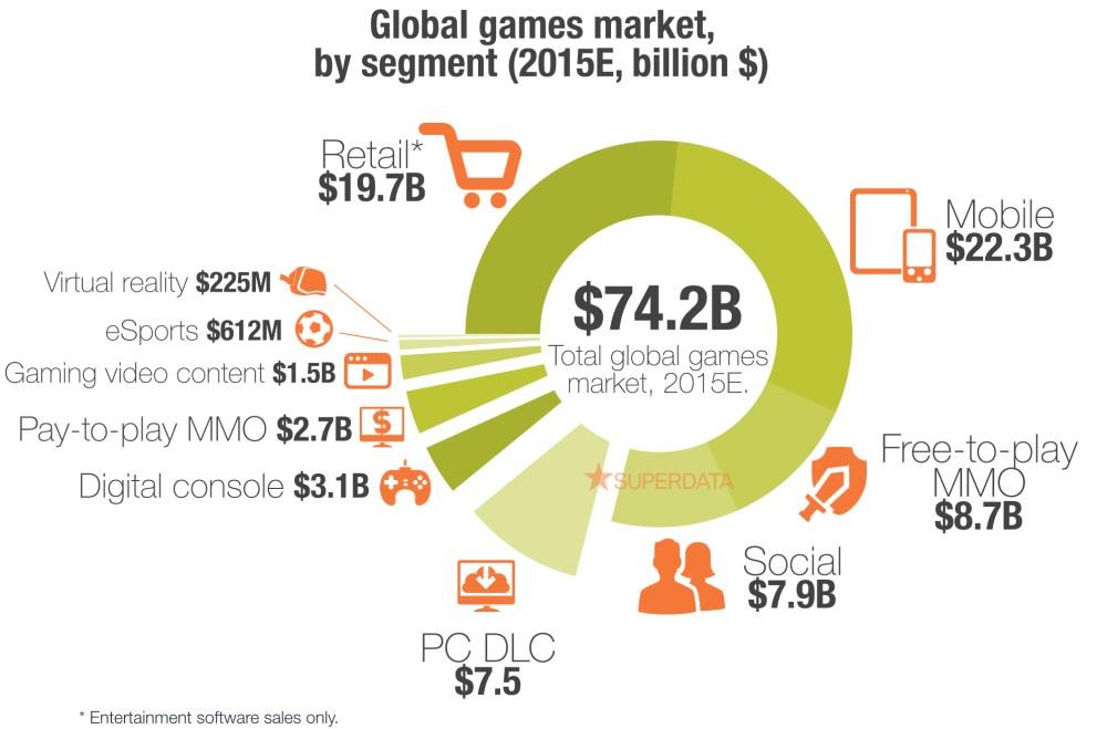 SuperData Global Games Market by Segment 2015E