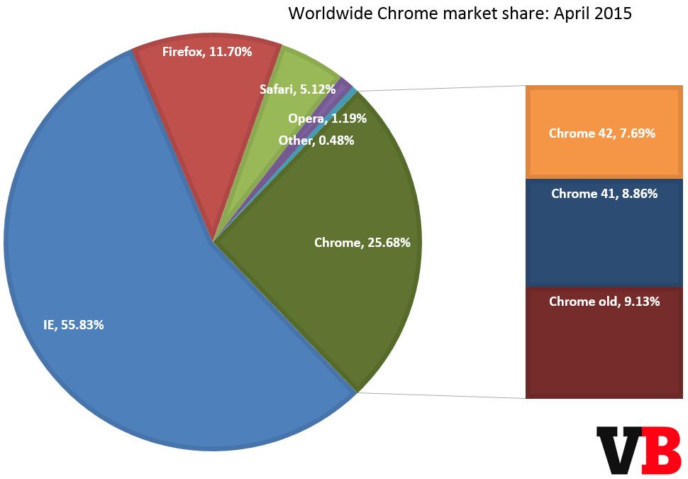 Google chrome market penetration