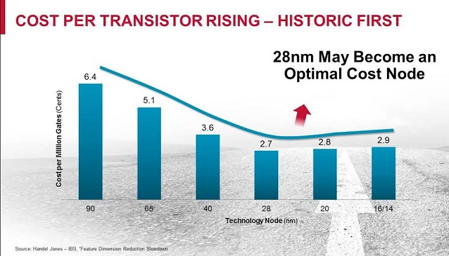 The cost per transistor is rising for the first time since Moore stated his observation. With 28nm as a 'sweet spot', the time has come to look at ways to add more to Moore for the next generation of innovation.
