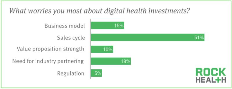 digiital-health-challenges-2-rock-health