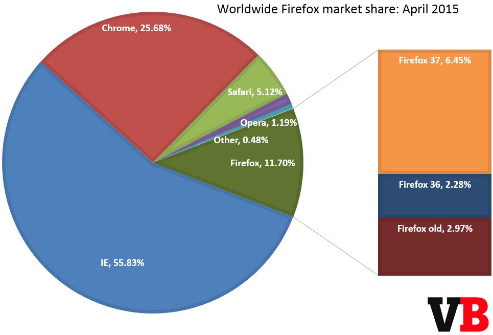 firefox_market_share_april_2015