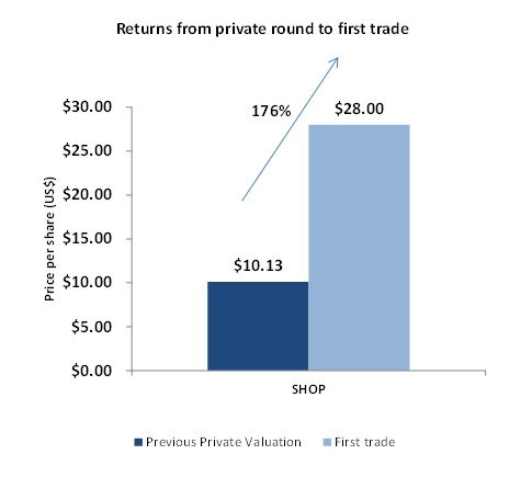 from private round to first trade