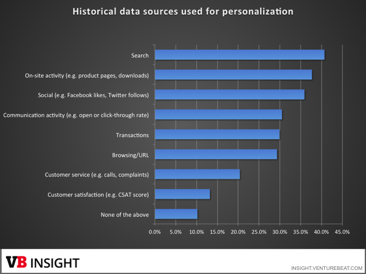 historical data for personalization