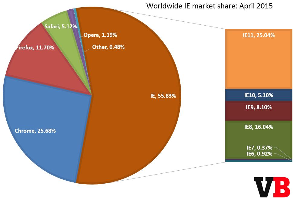 ie_market_share_april_2015