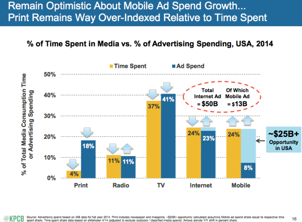 mary meeker mobile ad