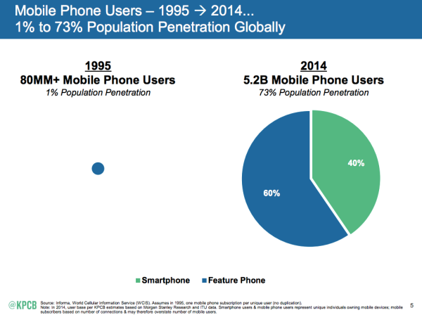 mary meeker mobile users