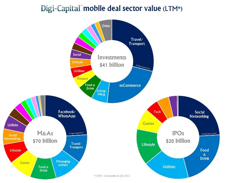 mobile deal sector value