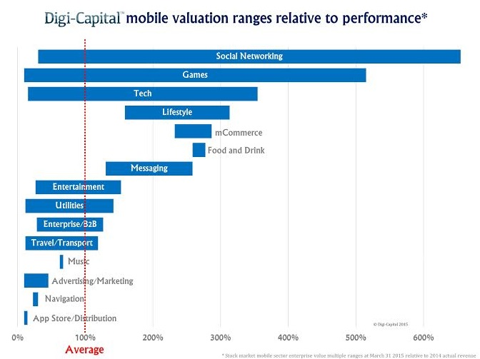 mobile valuation multiple ranges