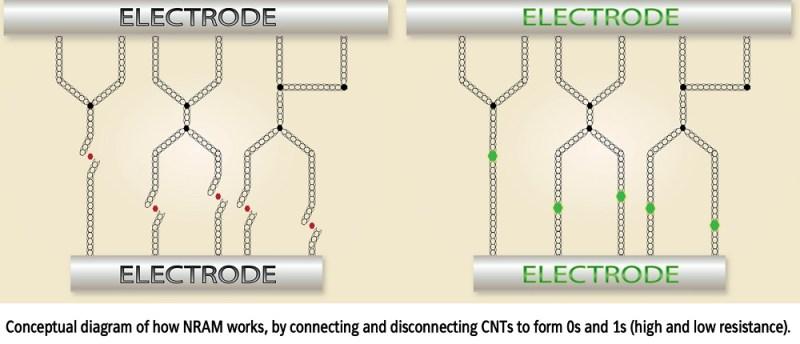 How Nantero memory chips work.