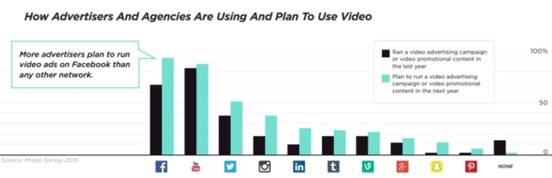 planned video use