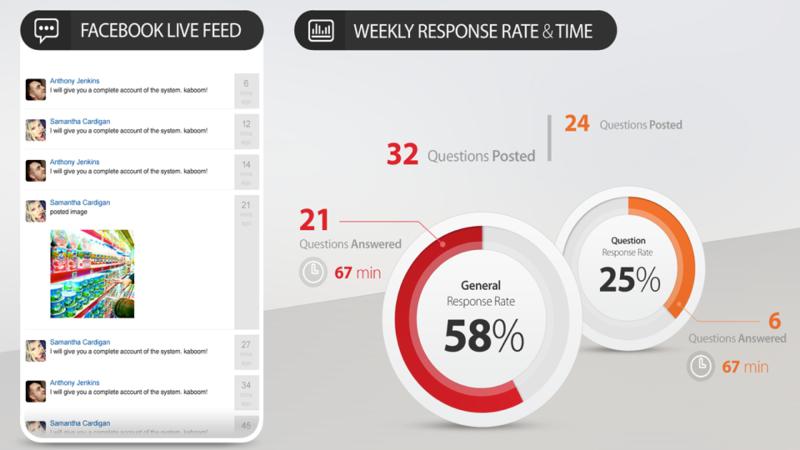 socialbakers user interface