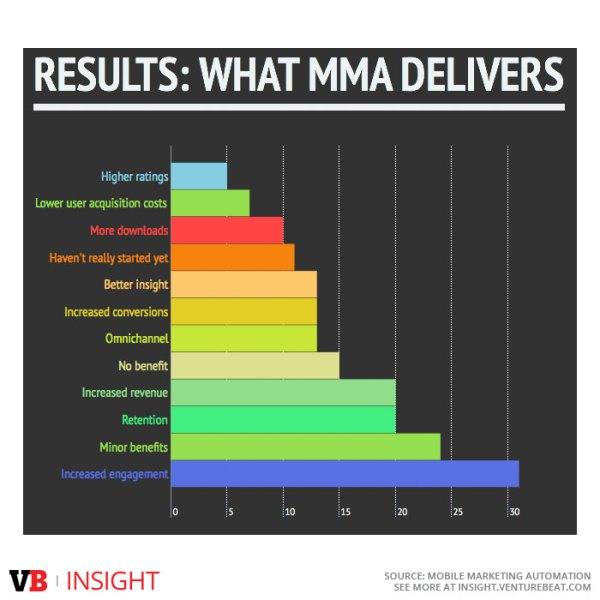 results-mma
