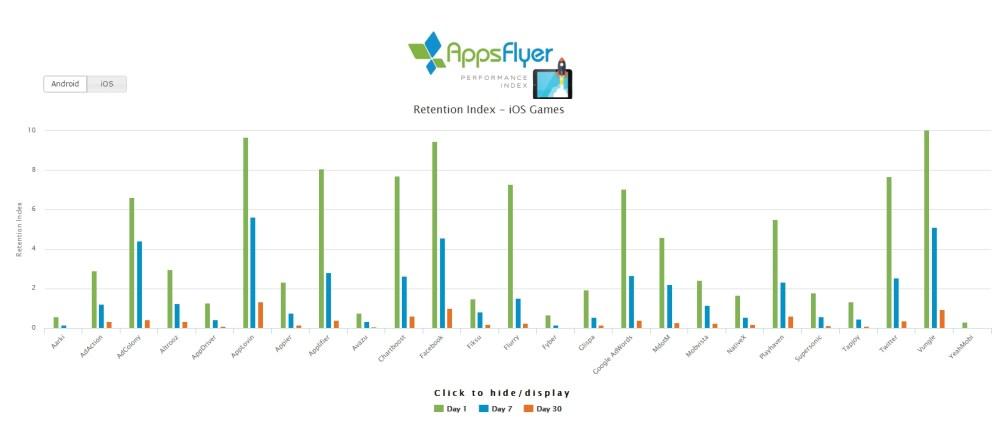 AppsFlyer retention index ios games