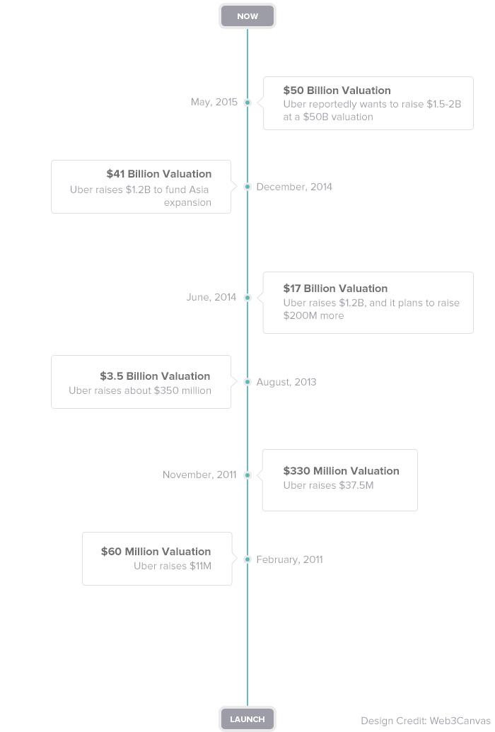 uber-valuation-timeline2