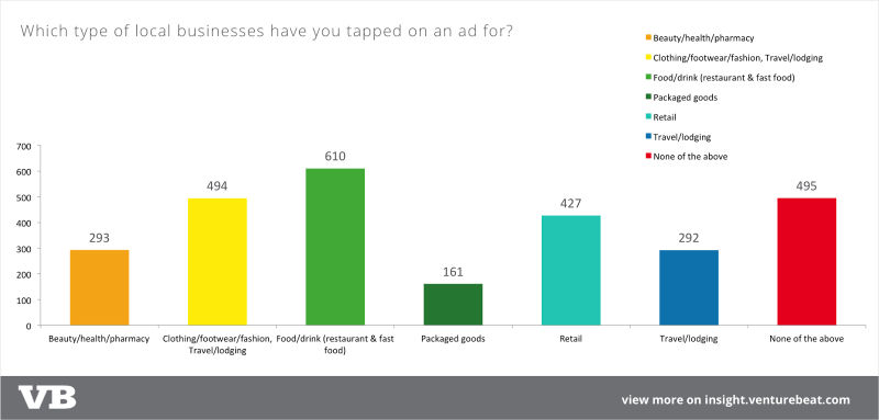 The majority of consumers are engaging with mobile ads
