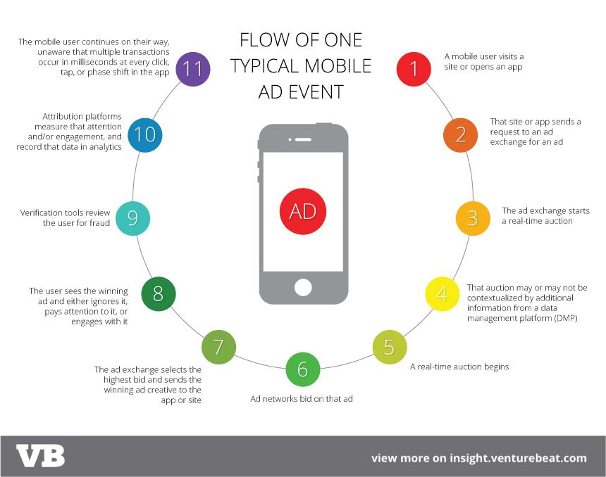 Mobile ad ecosystem
