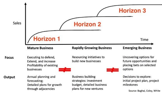 3 Horizons