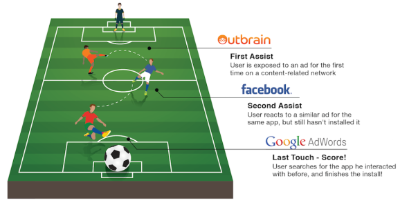 AppsFlyer's visual metaphor for how multi-touch ad attribution works for app installs