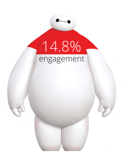 Disney buit an interactive game-in-an-ad for Big Hero 6, which generated 14.8% engagement.