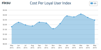 Fiksu: Mobile marketing costs and game downloads dropped in May