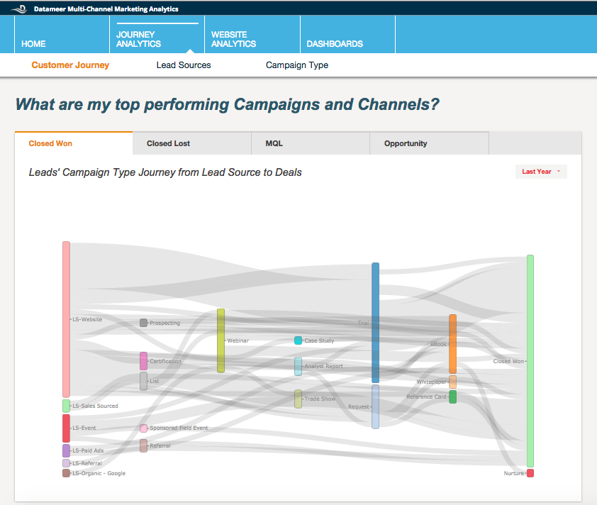 Datameer-multi-channel-marketing-analytics-channels