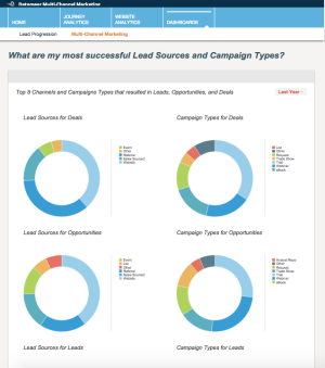 Datameer-multi-channel-marketing-analytics-lead-sources