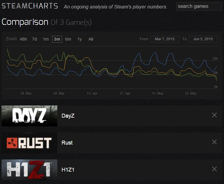 DayZ compared to survival-genre competitors H1Z1 and Rust.