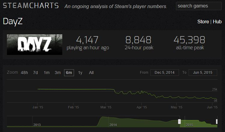 DayZ's declining player numbers.