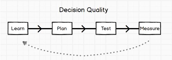 Decision Quality