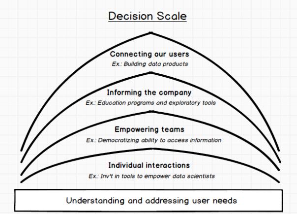 Decision Scale