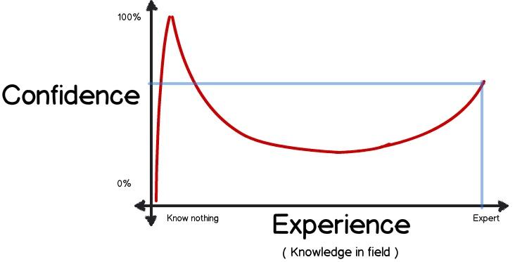 The Dunning-Kruger effect.