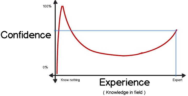 The Dunning-Kruger effect.